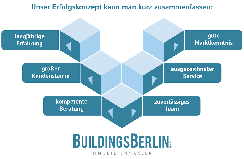 BuildingsBerlin unser Erfolgskonzept